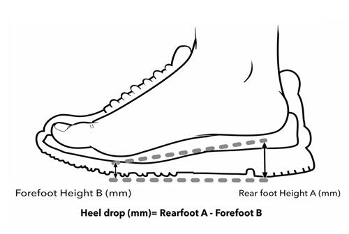 Дроп на обувка за бягане